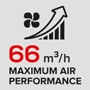 Maximum Air Performance 66 m3/h