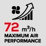 Maximum performance with air flow of 72 m3/h